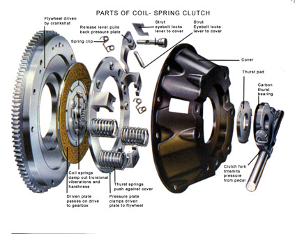 What Is A Clutch In A Car >> What Ix Nissan Patrol Heavy Duty Clutch Jason Mitchell Music